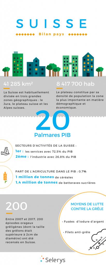 infographie-suisse-démographie-économie-météo